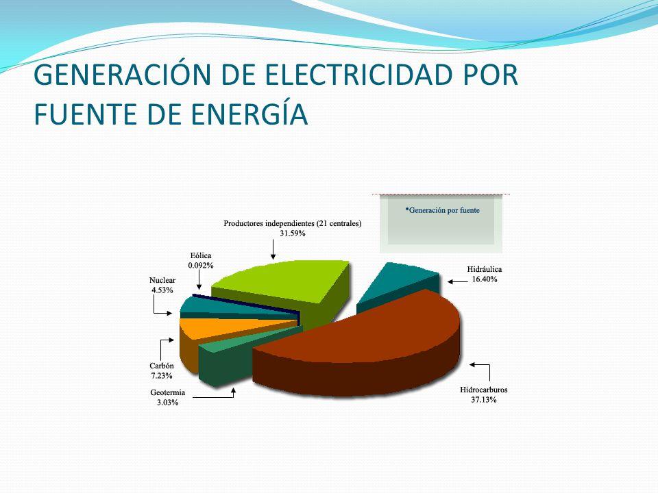 GENERACIÓN DE ELECTRICIDAD POR FUENTE DE ENERGÍA