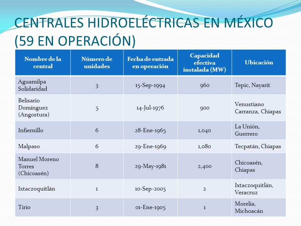 CENTRALES HIDROELÉCTRICAS EN MÉXICO (59 EN OPERACIÓN)