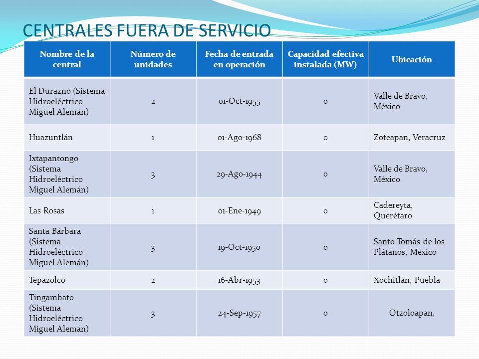 CENTRALES FUERA DE SERVICIO