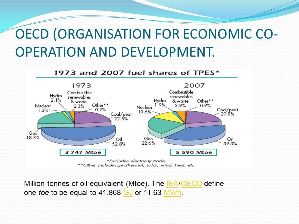 OECD (ORGANISATION FOR ECONOMIC CO-OPERATION AND DEVELOPMENT.