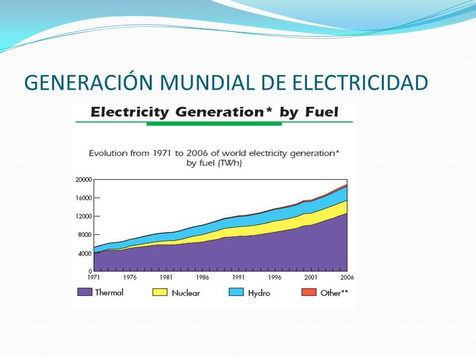 GENERACIÓN MUNDIAL DE ELECTRICIDAD