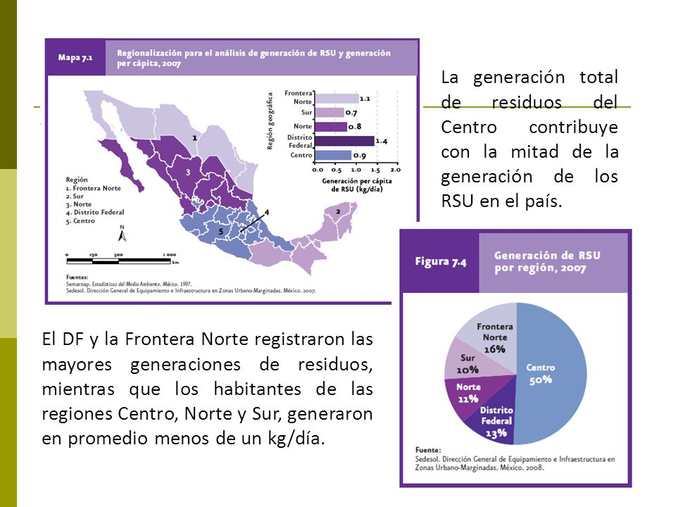 La generación total de residuos del Centro contribuye con la mitad de la generación de los RSU en el país.