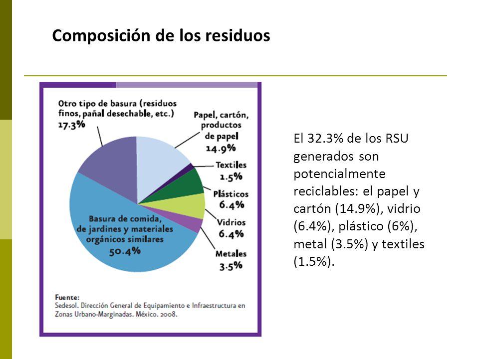 Composición de los residuos