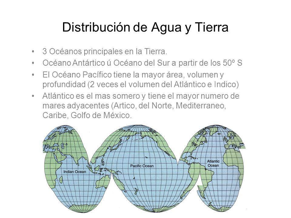 Distribución de Agua y Tierra