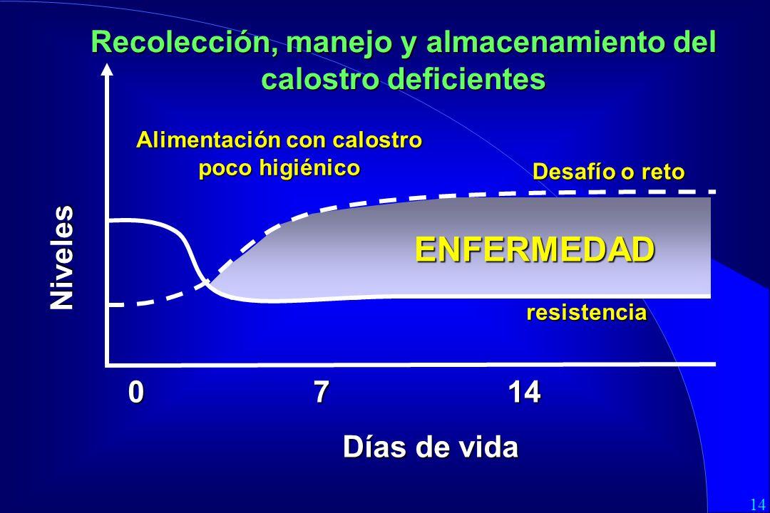 Recolección, manejo y almacenamiento del calostro deficientes