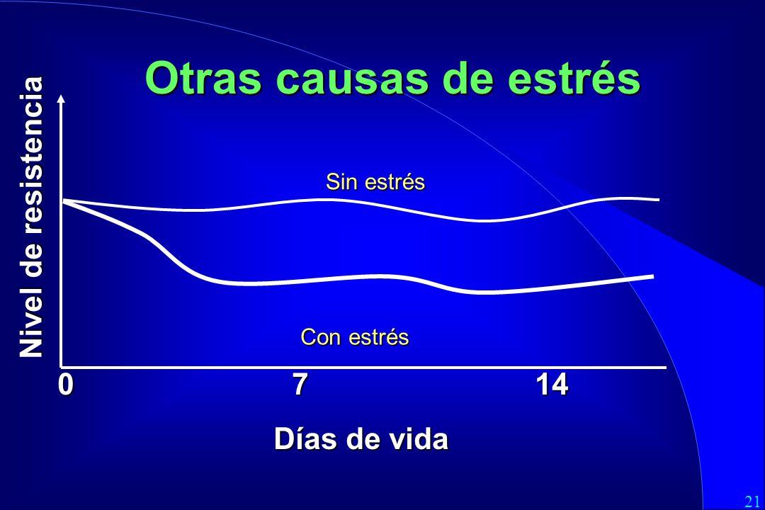 Otras causas de estrés Nivel de resistencia 0 7 14 Días de vida