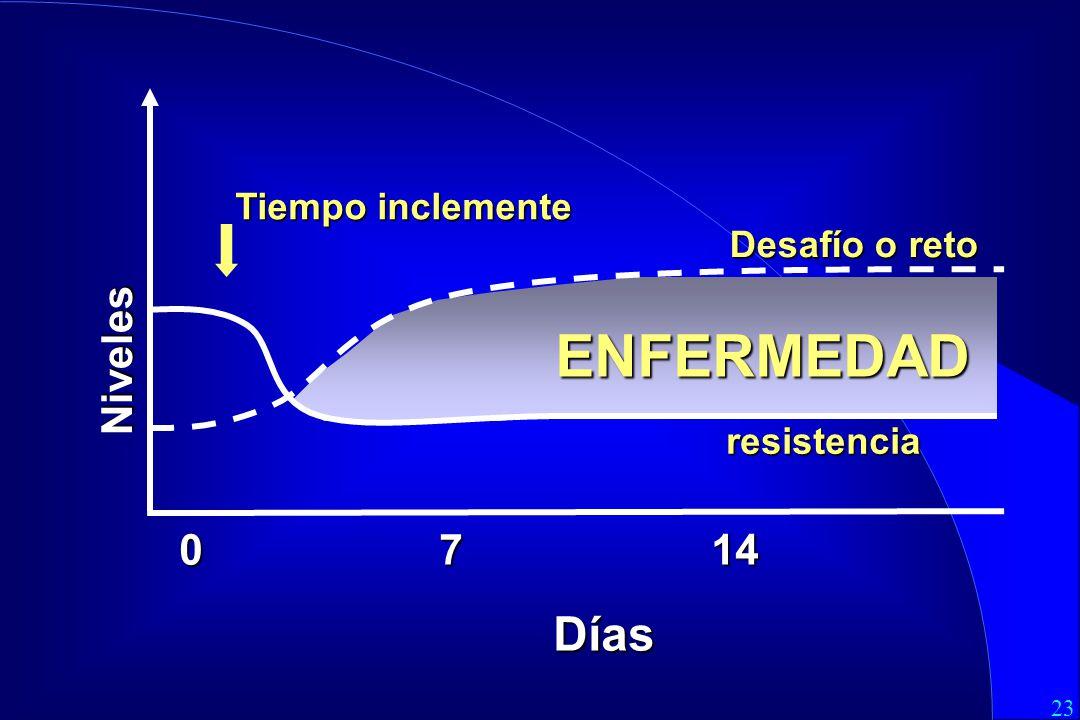 ENFERMEDAD Días Niveles 0 7 14 Tiempo inclemente Desafío o reto