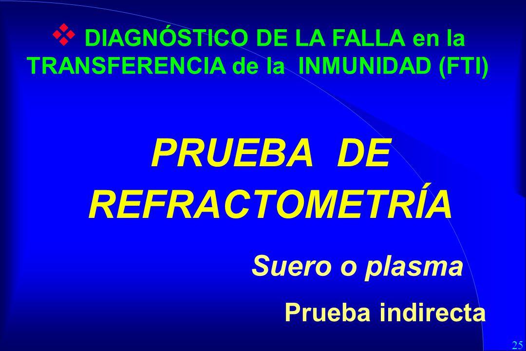 PRUEBA DE REFRACTOMETRÍA