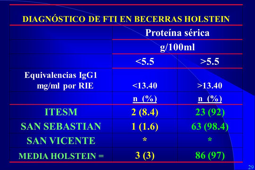 Proteína sérica g/100ml <5.5 >5.5 ITESM 2 (8.4) 23 (92)