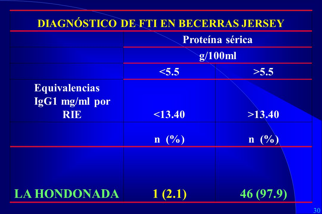 DIAGNÓSTICO DE FTI EN BECERRAS JERSEY Equivalencias IgG1 mg/ml por RIE