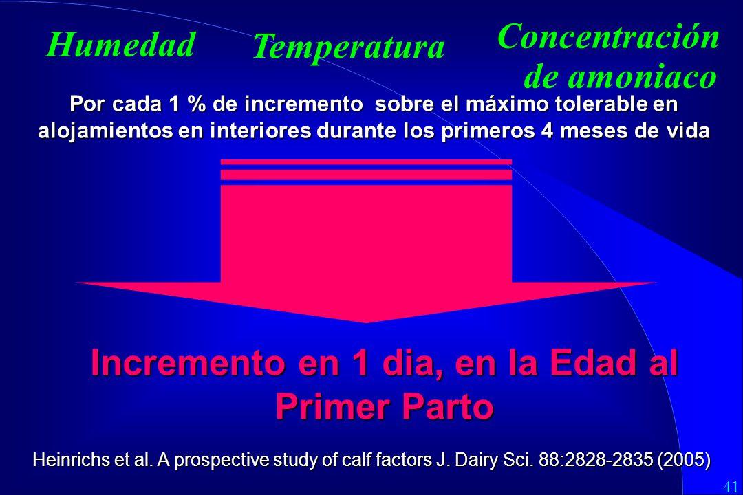 Concentración de amoniaco Temperatura