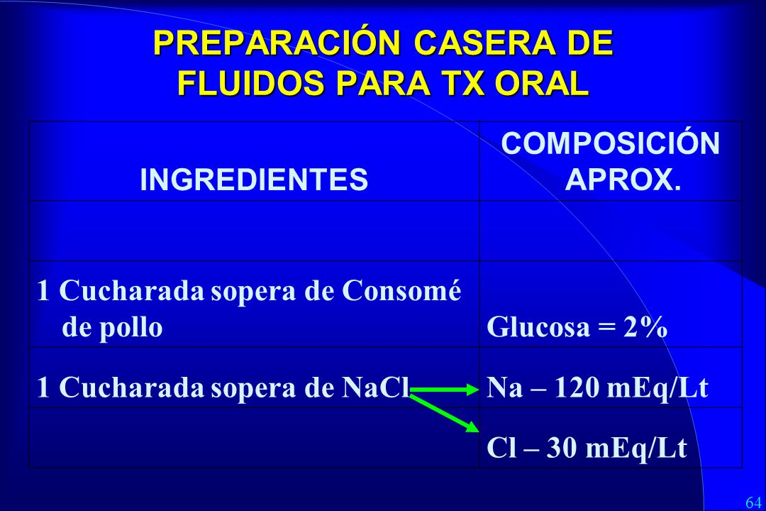 PREPARACIÓN CASERA DE FLUIDOS PARA TX ORAL