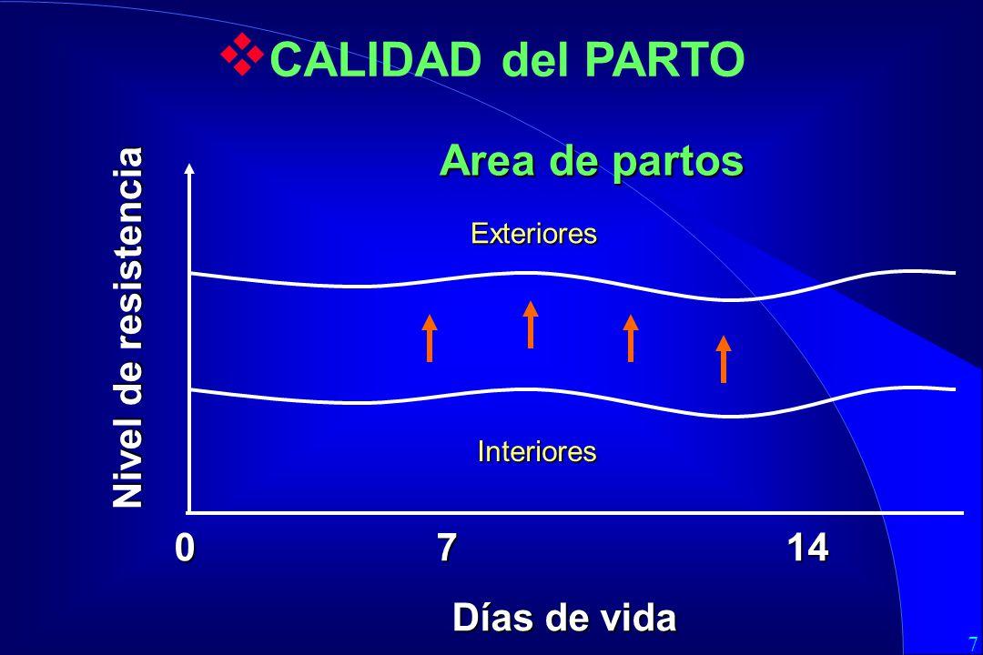 CALIDAD del PARTO Area de partos Nivel de resistencia 0 7 14