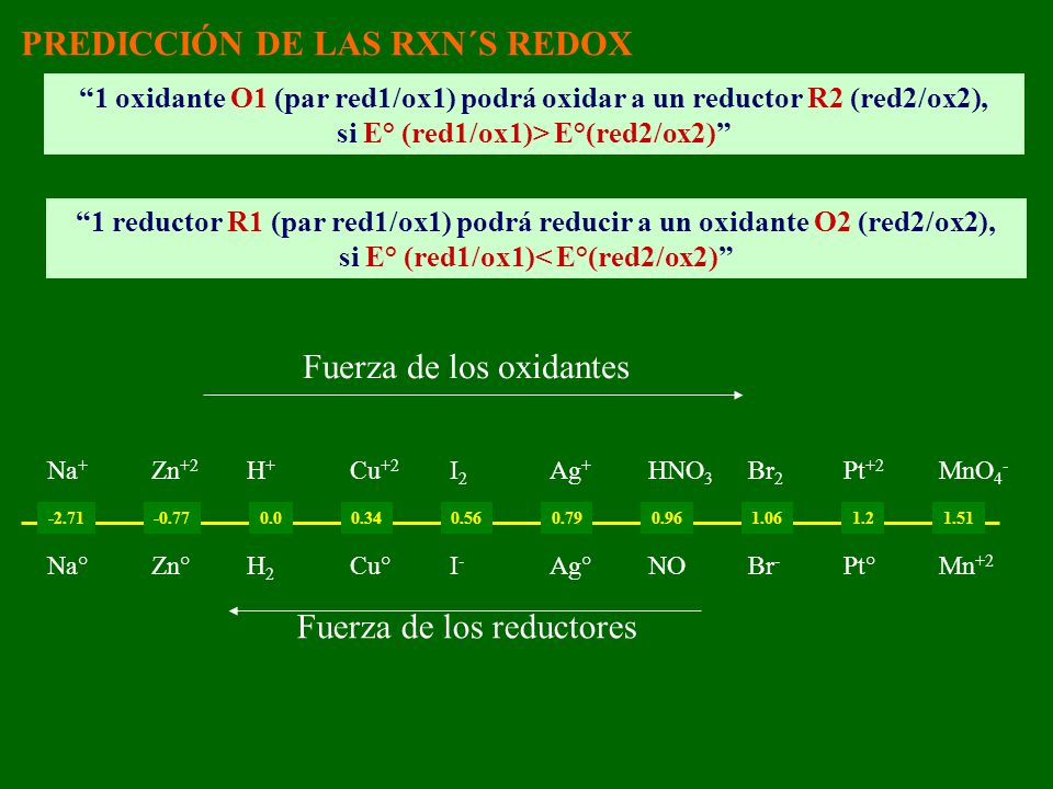 si E° (red1/ox1)> E°(red2/ox2) si E° (red1/ox1)< E°(red2/ox2)