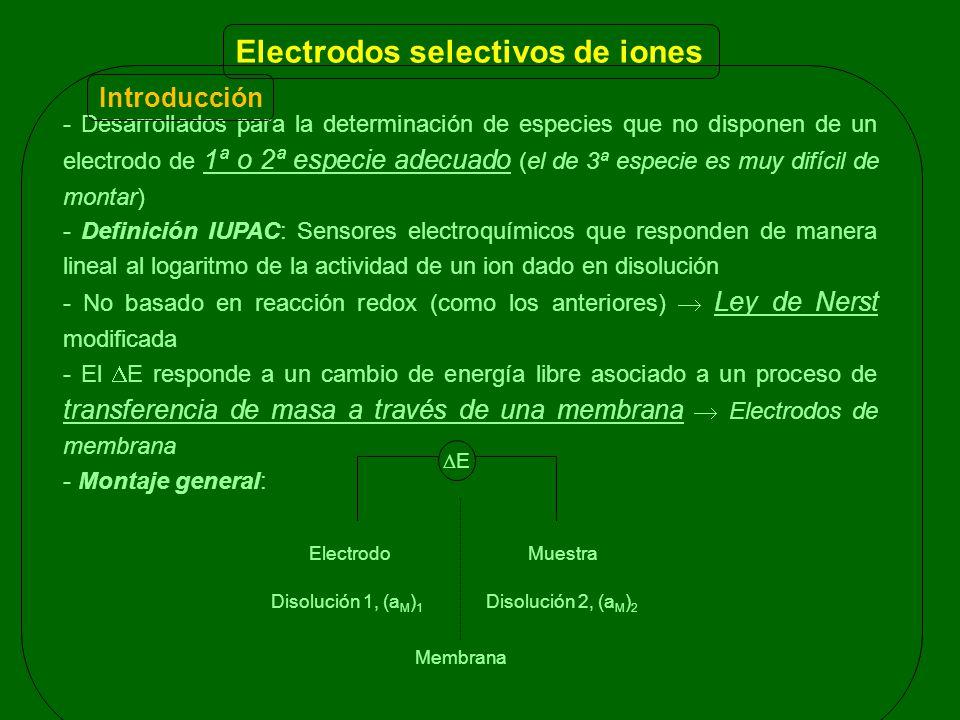 Electrodos selectivos de iones