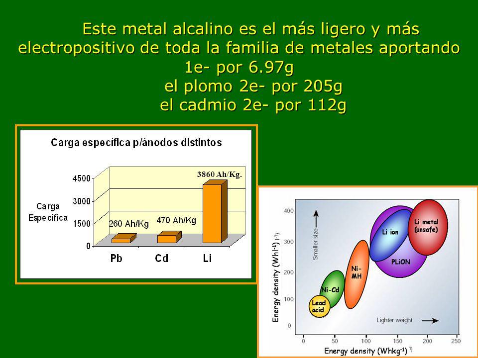 Este metal alcalino es el más ligero y más electropositivo de toda la familia de metales aportando 1e- por 6.97g
