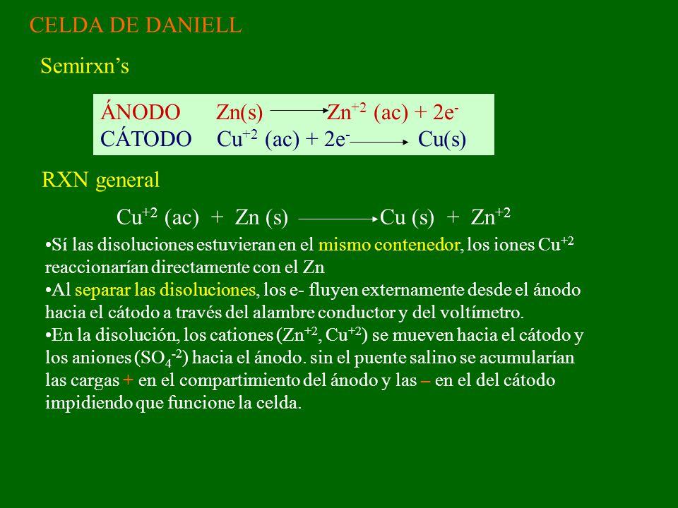 ÁNODO Zn(s) Zn+2 (ac) + 2e- CÁTODO Cu+2 (ac) + 2e- Cu(s)