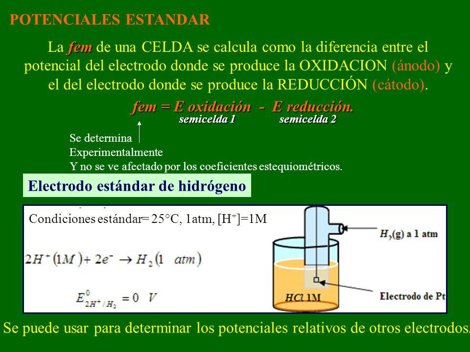fem = E oxidación - E reducción. semicelda 1 semicelda 2