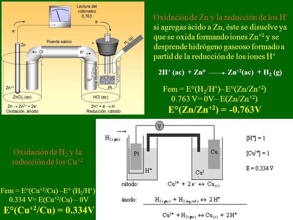 E°(Zn/Zn+2) = -0.763V E°(Cu+2/Cu) = 0.334V