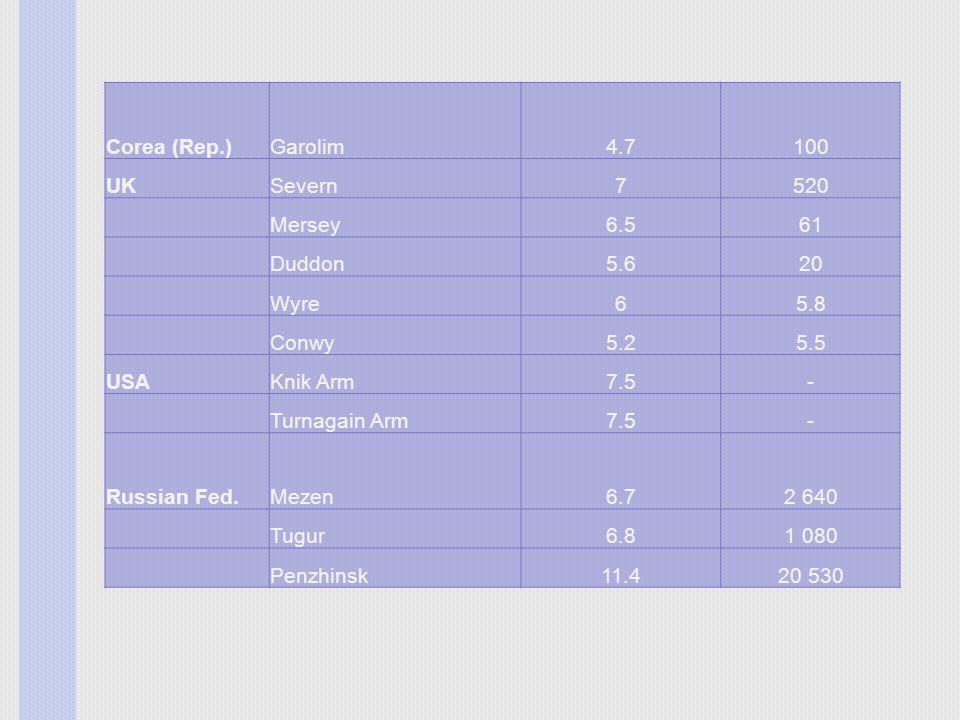 Corea (Rep.) Garolim. 4.7. 100. UK. Severn. 7. 520. Mersey. 6.5. 61. Duddon. 5.6. 20. Wyre.