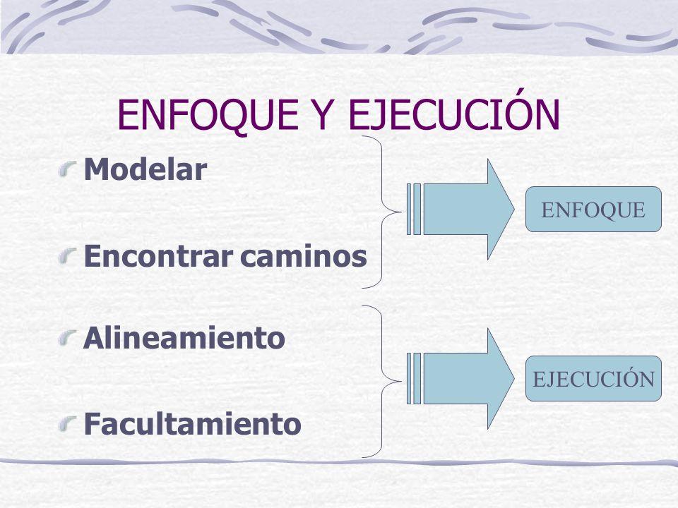 ENFOQUE Y EJECUCIÓN Modelar Encontrar caminos Alineamiento