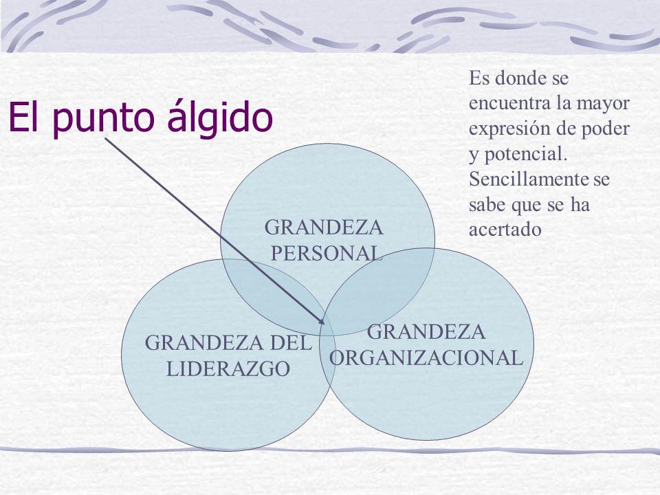 El punto álgido GRANDEZA PERSONAL GRANDEZA GRANDEZA DEL ORGANIZACIONAL