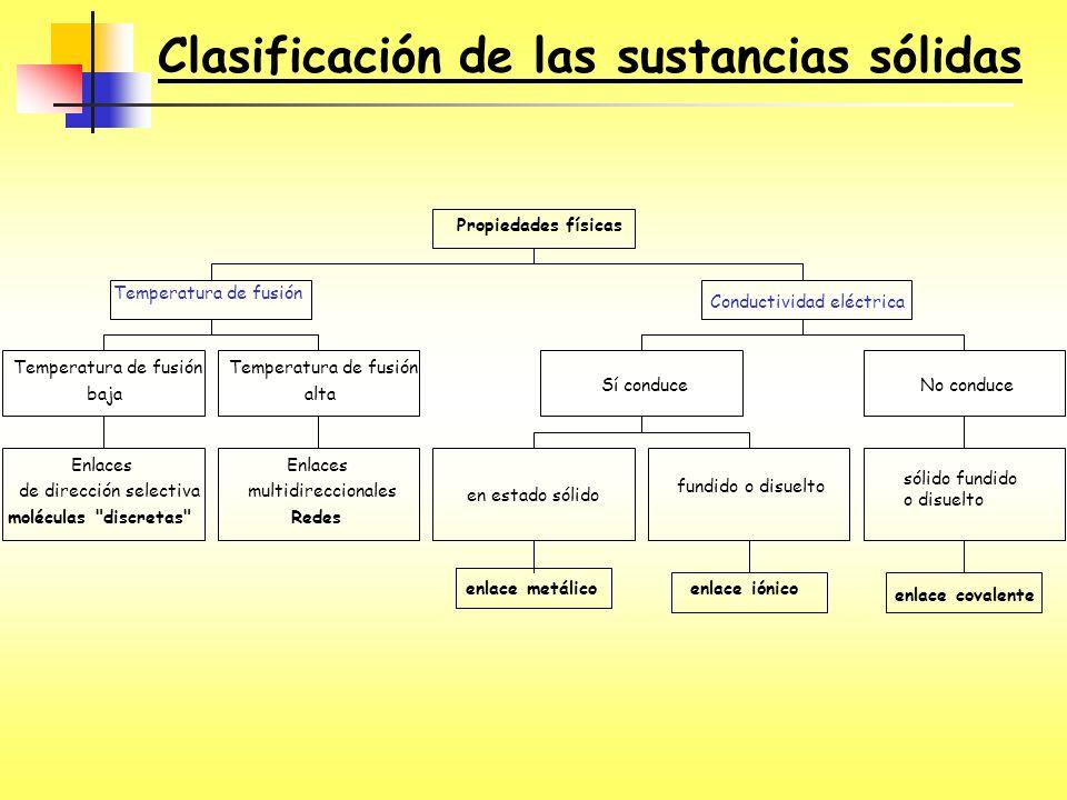 Clasificación de las sustancias sólidas
