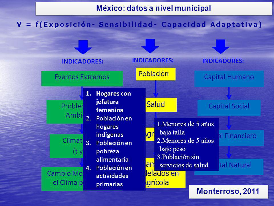 México: datos a nivel municipal