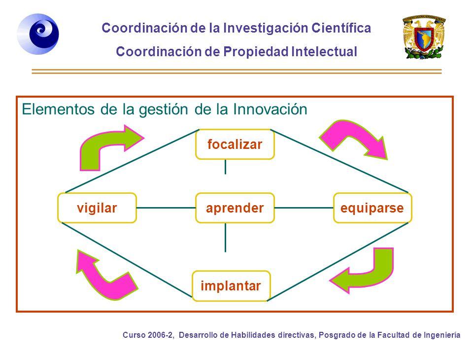 Elementos de la gestión de la Innovación