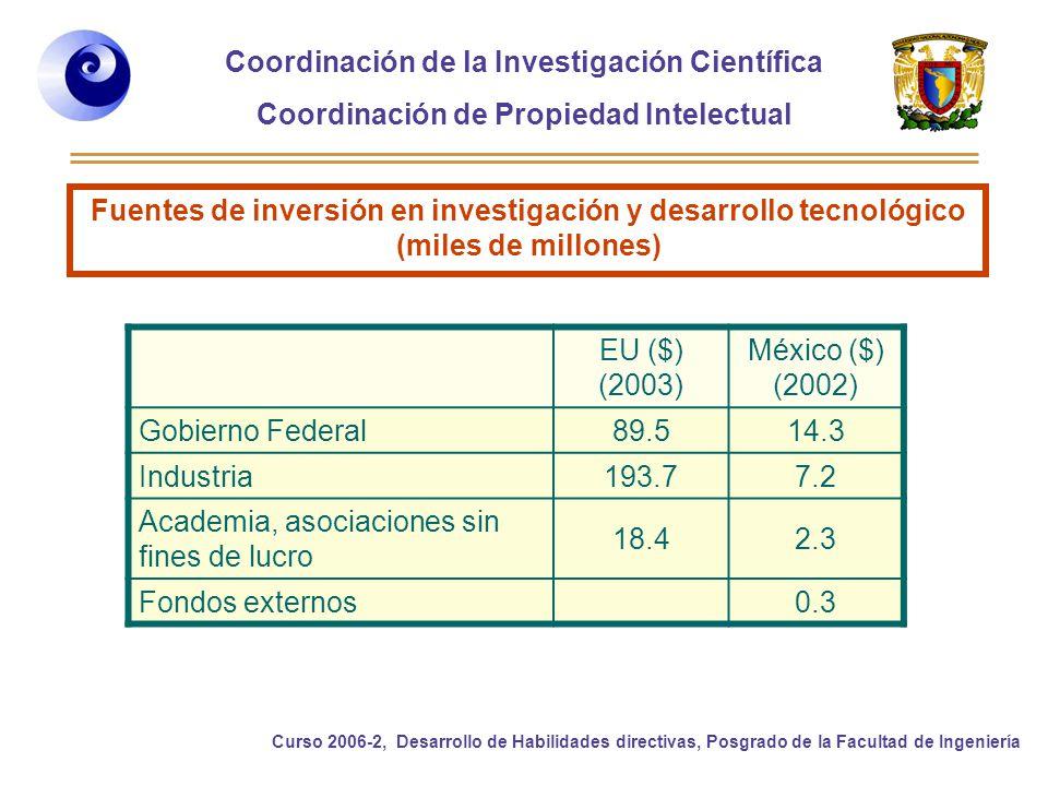 Fuentes de inversión en investigación y desarrollo tecnológico (miles de millones)