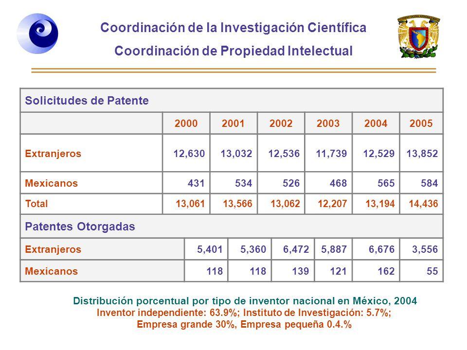 Distribución porcentual por tipo de inventor nacional en México, 2004