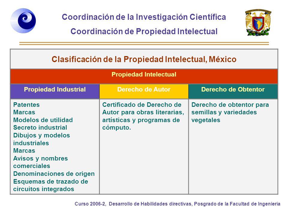 Clasificación de la Propiedad Intelectual, México