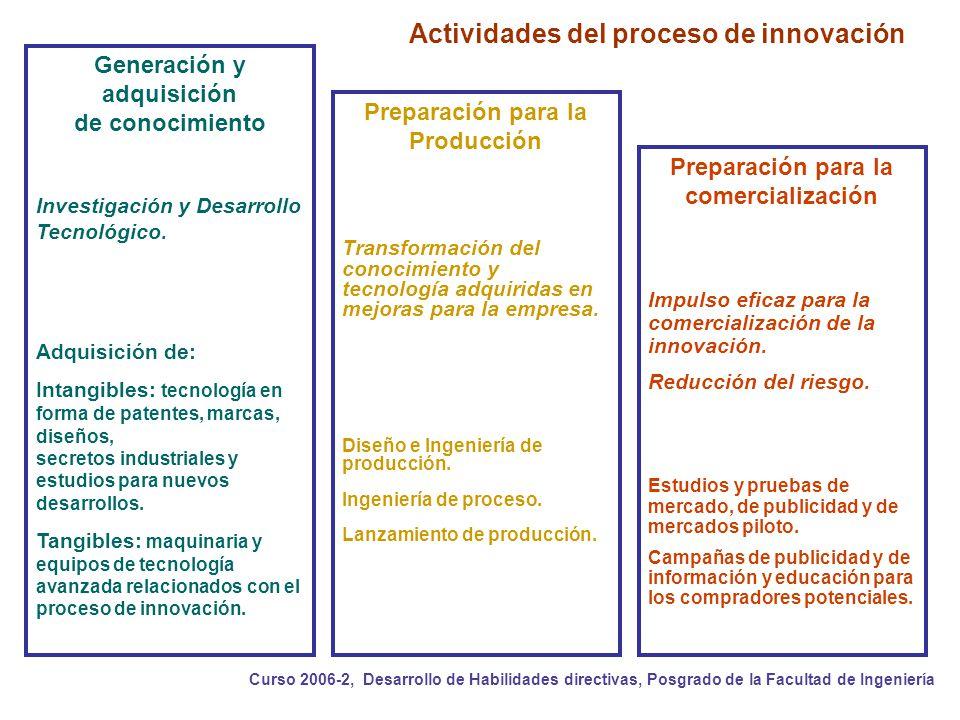 Actividades del proceso de innovación