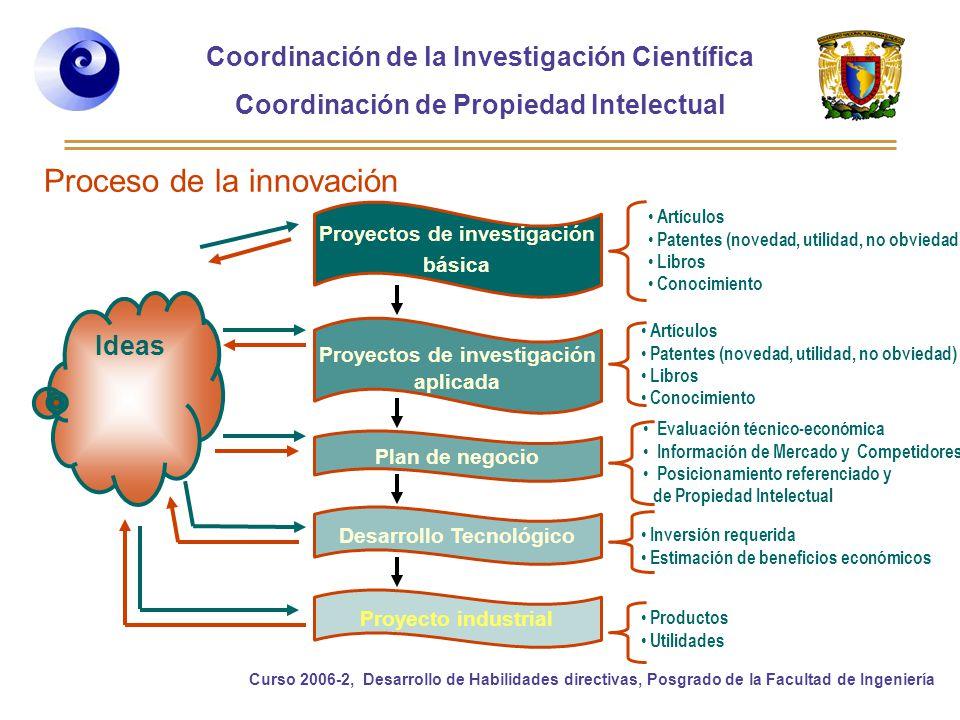 Proceso de la innovación