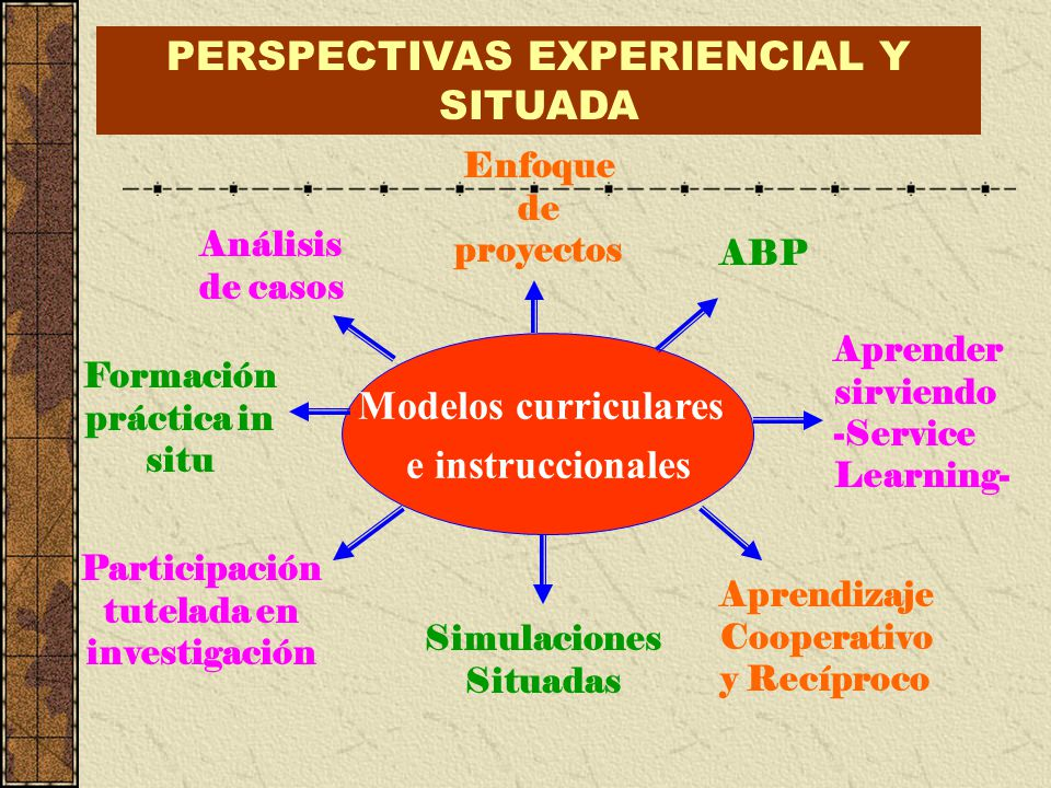 PERSPECTIVAS EXPERIENCIAL Y SITUADA