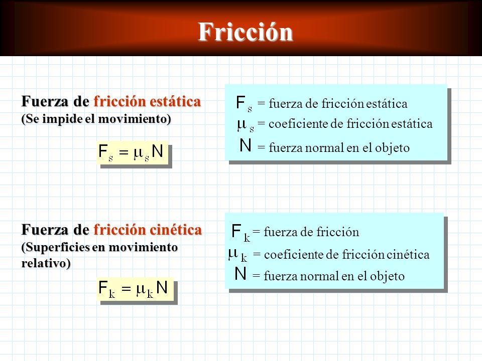 Fricción Fuerza de fricción estática (Se impide el movimiento)