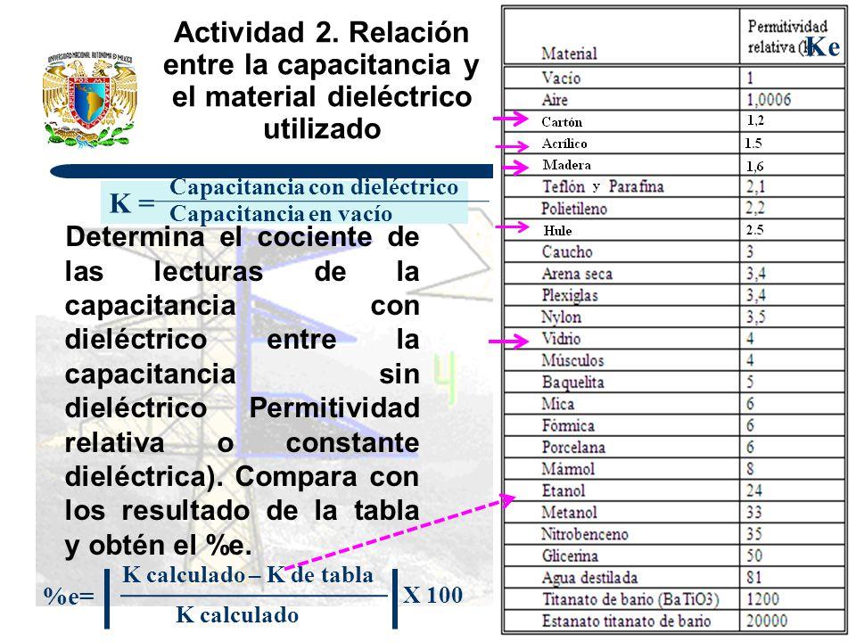 Ke Actividad 2. Relación entre la capacitancia y el material dieléctrico utilizado. Capacitancia con dieléctrico.
