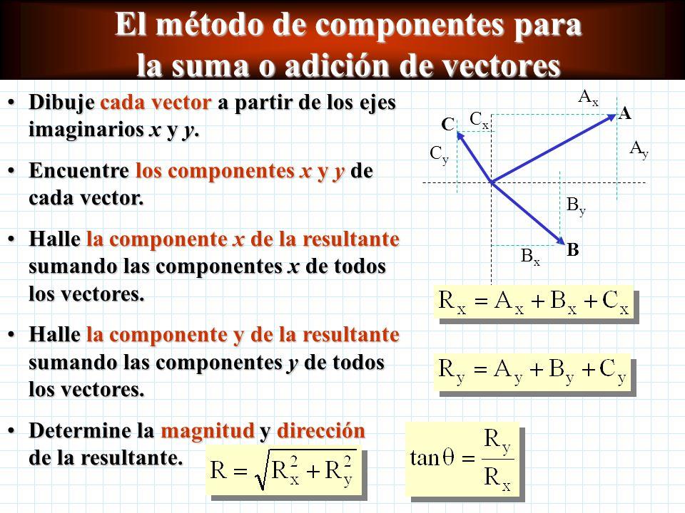 El método de componentes para la suma o adición de vectores