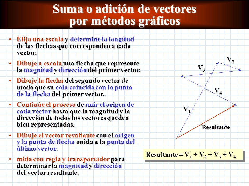 Suma o adición de vectores por métodos gráficos