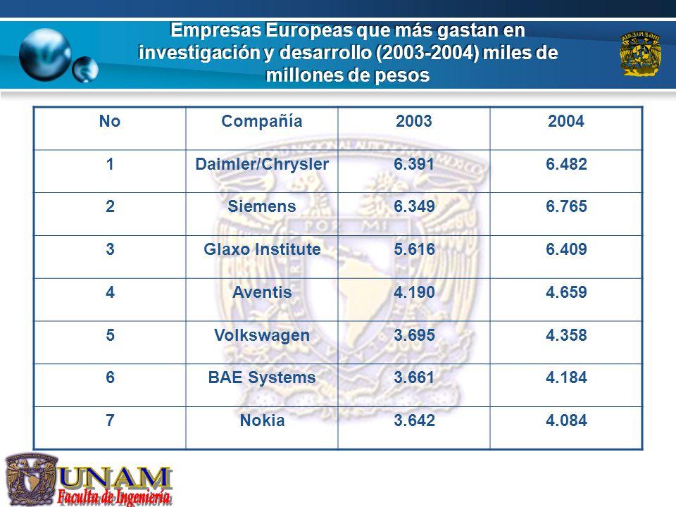 Empresas Europeas que más gastan en investigación y desarrollo (2003-2004) miles de millones de pesos