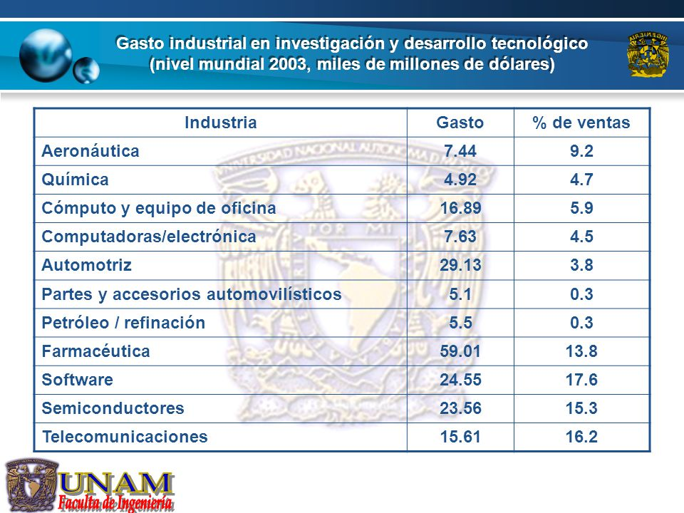 Gasto industrial en investigación y desarrollo tecnológico (nivel mundial 2003, miles de millones de dólares)