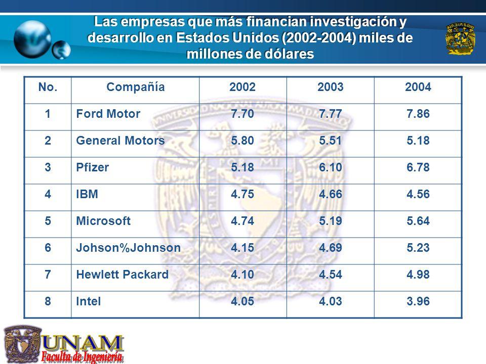 Las empresas que más financian investigación y desarrollo en Estados Unidos (2002-2004) miles de millones de dólares