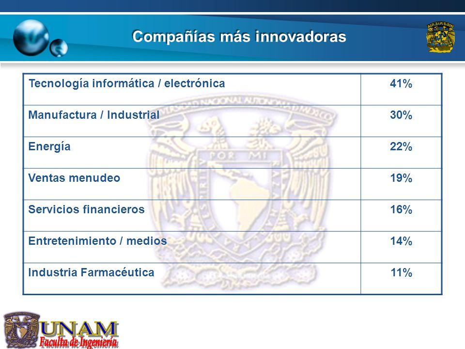 Compañías más innovadoras