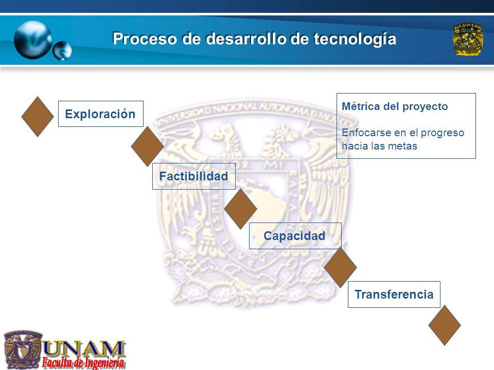 Proceso de desarrollo de tecnología