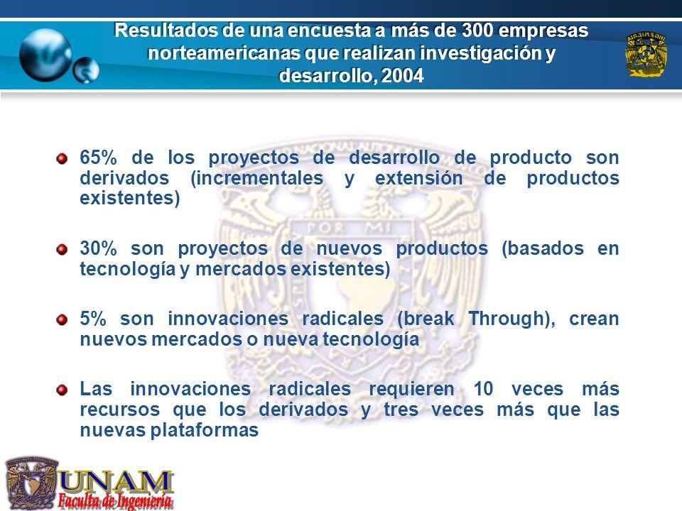 Resultados de una encuesta a más de 300 empresas norteamericanas que realizan investigación y desarrollo, 2004