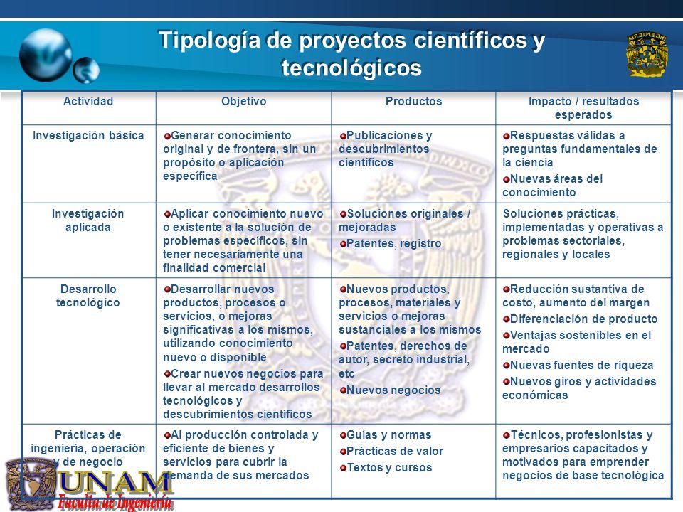 Tipología de proyectos científicos y tecnológicos