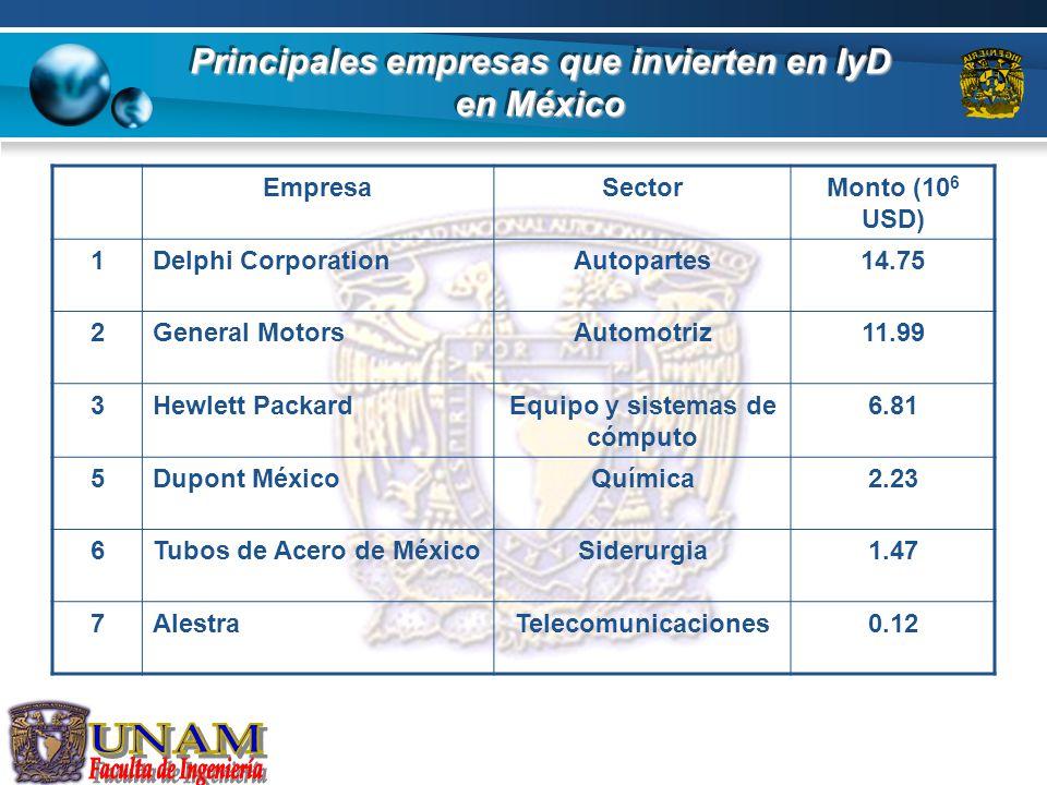Principales empresas que invierten en IyD en México