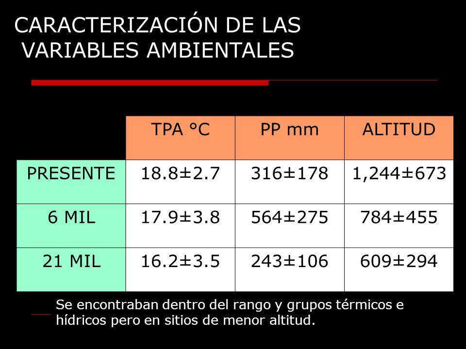 CARACTERIZACIÓN DE LAS VARIABLES AMBIENTALES