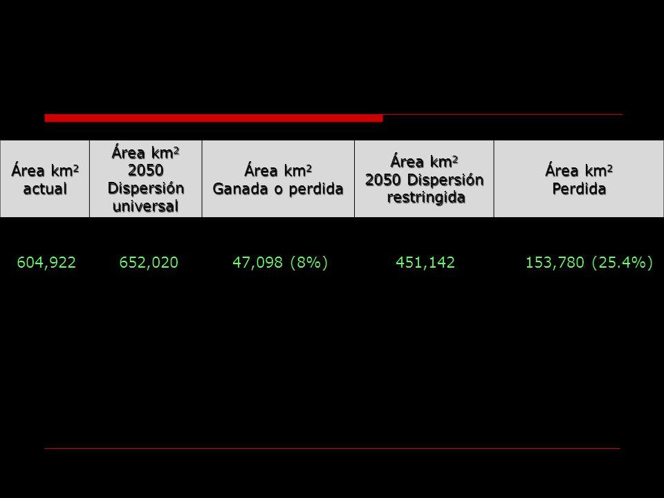 Área km2 actual. 2050. Dispersión. universal. Ganada o perdida. 2050 Dispersión. restringida.