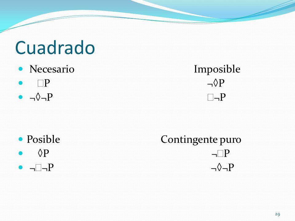 Cuadrado Necesario Imposible P ¬◊P ¬◊¬P ¬P Posible Contingente puro
